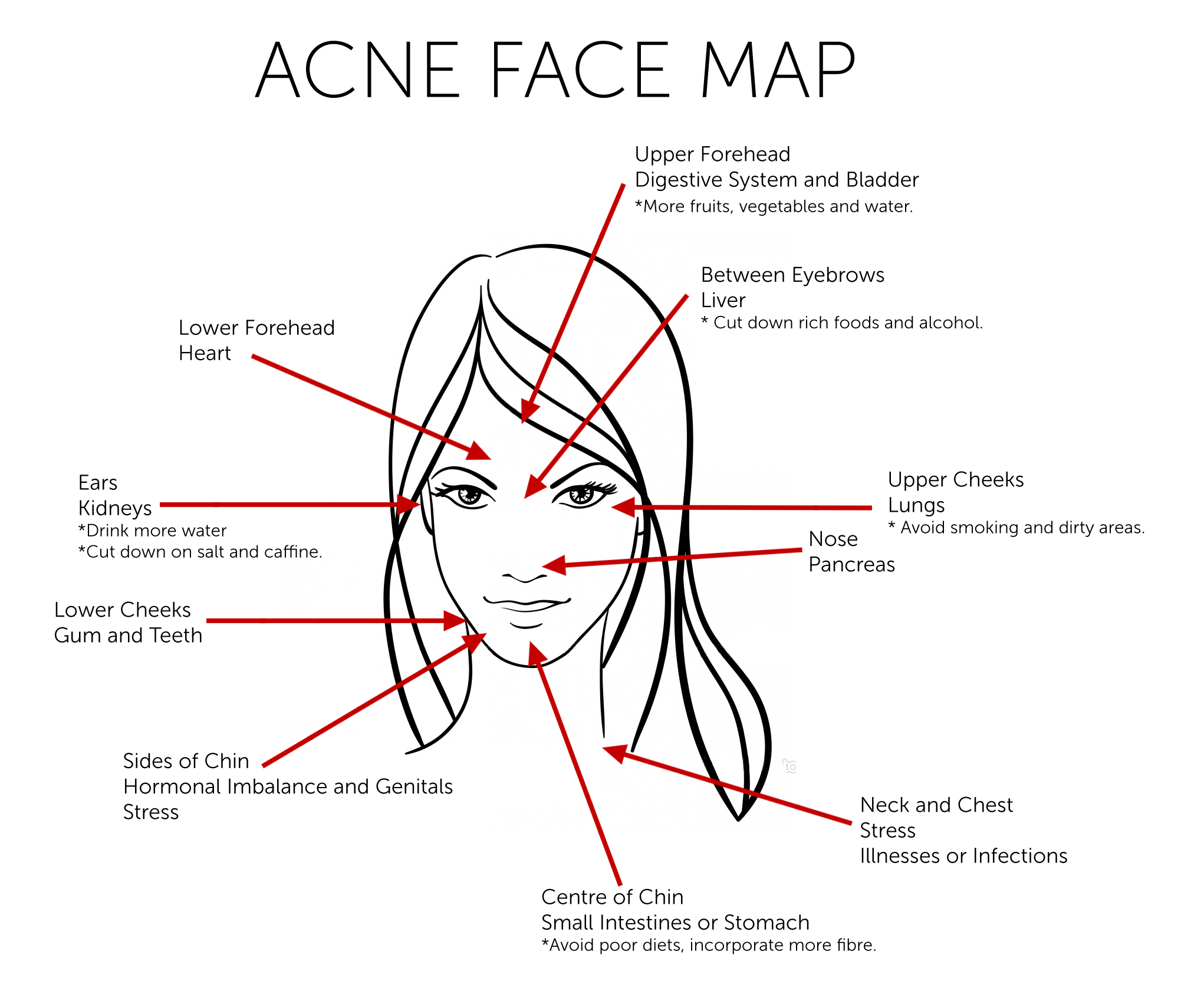 What does your Acne reveal about your health — HealthDigezt.com