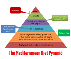 3 Different Healthy Diet Plans that Would Work For Any Individual